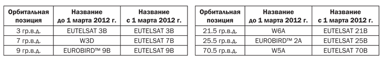 Eutelsat_tab2