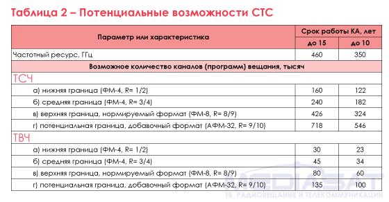 Таблица 2 – Потенциальные возможности СТС