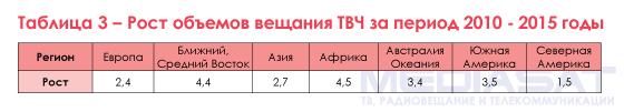Таблица 3 – Рост объемов вещания ТВЧ за период 2010 – 2015 годы