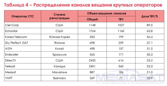 Таблица 4 – Распределение каналов вещания крупных операторов