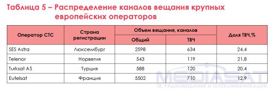 Таблица 5 – Распределение каналов вещания крупных европейских операторов