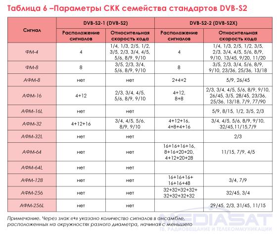 Таблица 6 –Параметры СКК семейства стандартов DVB-S2