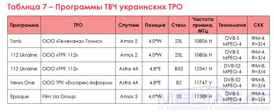 Таблица 7 – Программы ТВЧ украинских ТРО