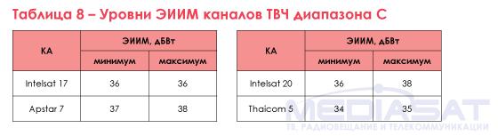 Таблица 8 – Уровни ЭИИМ каналов ТВЧ диапазона С