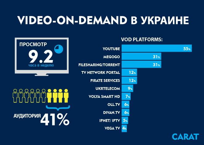 Video-on-Demand в Украине