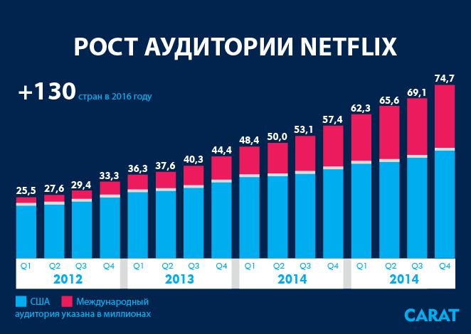 Рост аудитории Netflix