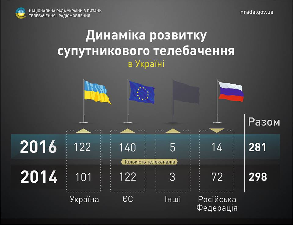 Количество украинских спутниковых телеканалов увеличилось на 20%