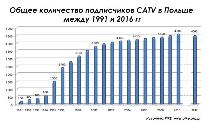 Polish-CATV