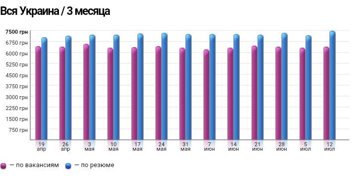 Рисунок 1. Статистика по зарплате за последние три месяца. Данные Work.ua