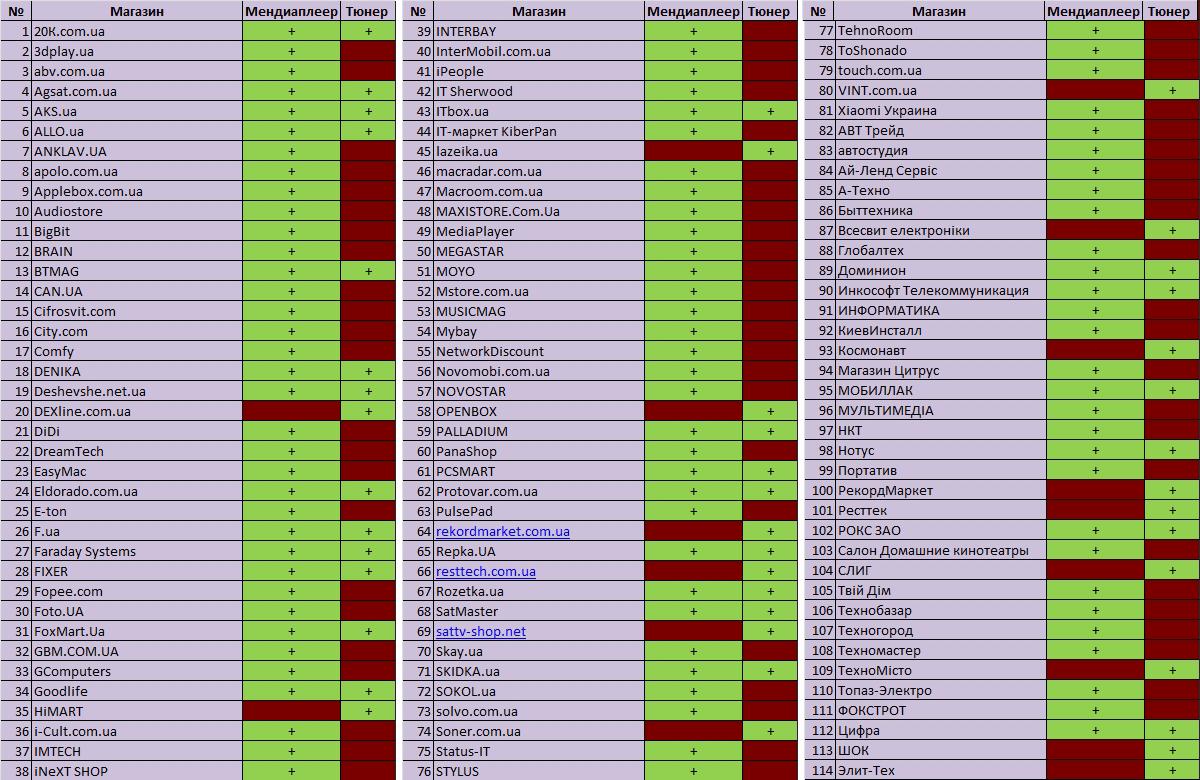 Таблица 1в. Общая таблица по продаже интернет-магазинами медиаплееров и тюнеров