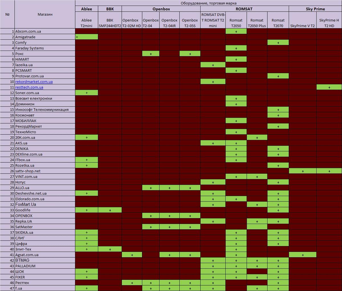 Таблица 2а. Список интернет-магазинов тюнеров, по присутствию