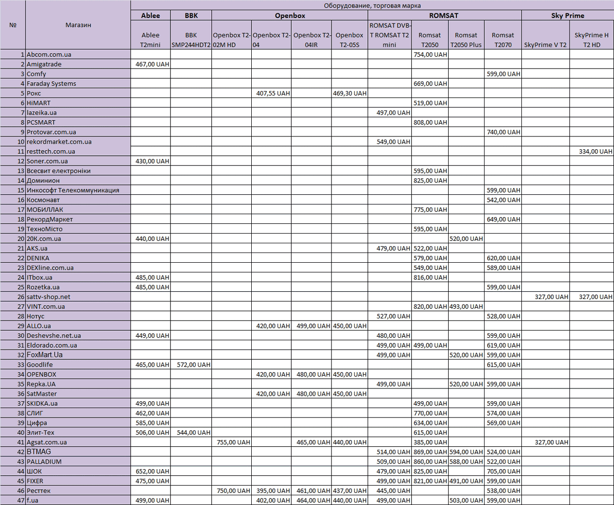 Таблица 2б. Список интернет-магазинов тюнеров, по цене
