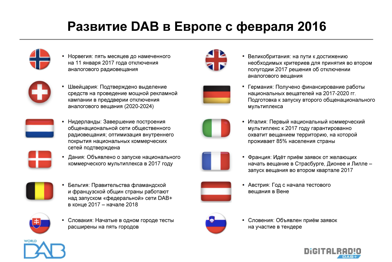 Развитие DAB радио в Европе