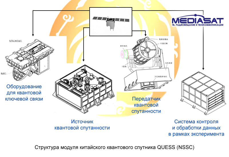 Quess payloads NSSC 2016