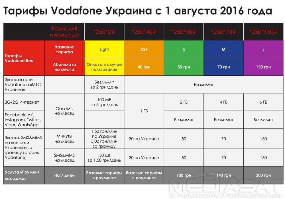 Тарифы Vodafone Украина с 1 августа