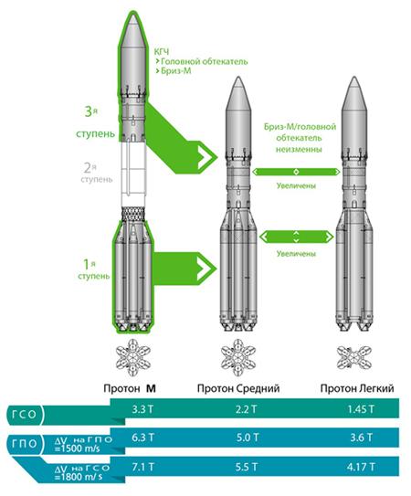 Протон-М - модификация Средний и Лёгкий