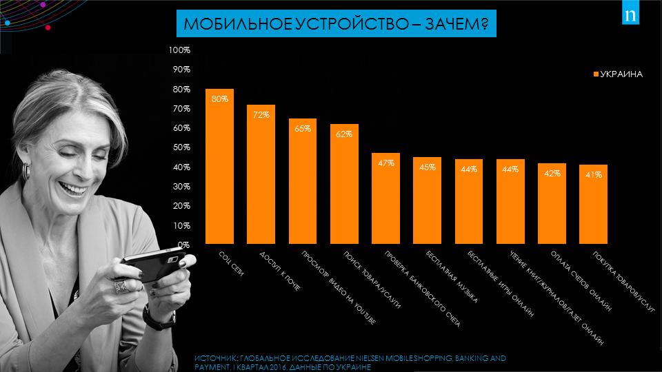 mobile ukraine nielsen