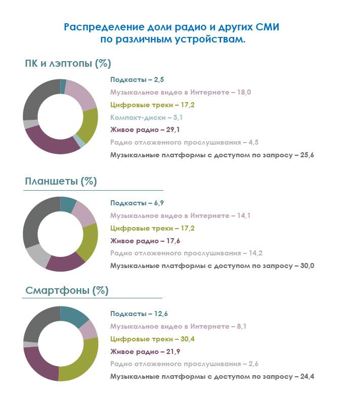 Потоковая трансляция программ эфирных живых радиостанций занимает первое место на персональных компьютерах и лэптопах - 29,1% от всего «аудио-времени». На смартфонах доля живого радио составляет 21,9% (тут лидируют цифровые музыкальные треки – 30,4%), а на планшетах – 17,2% (здесь лидером являются платформы с контентом по запросу – 30%).