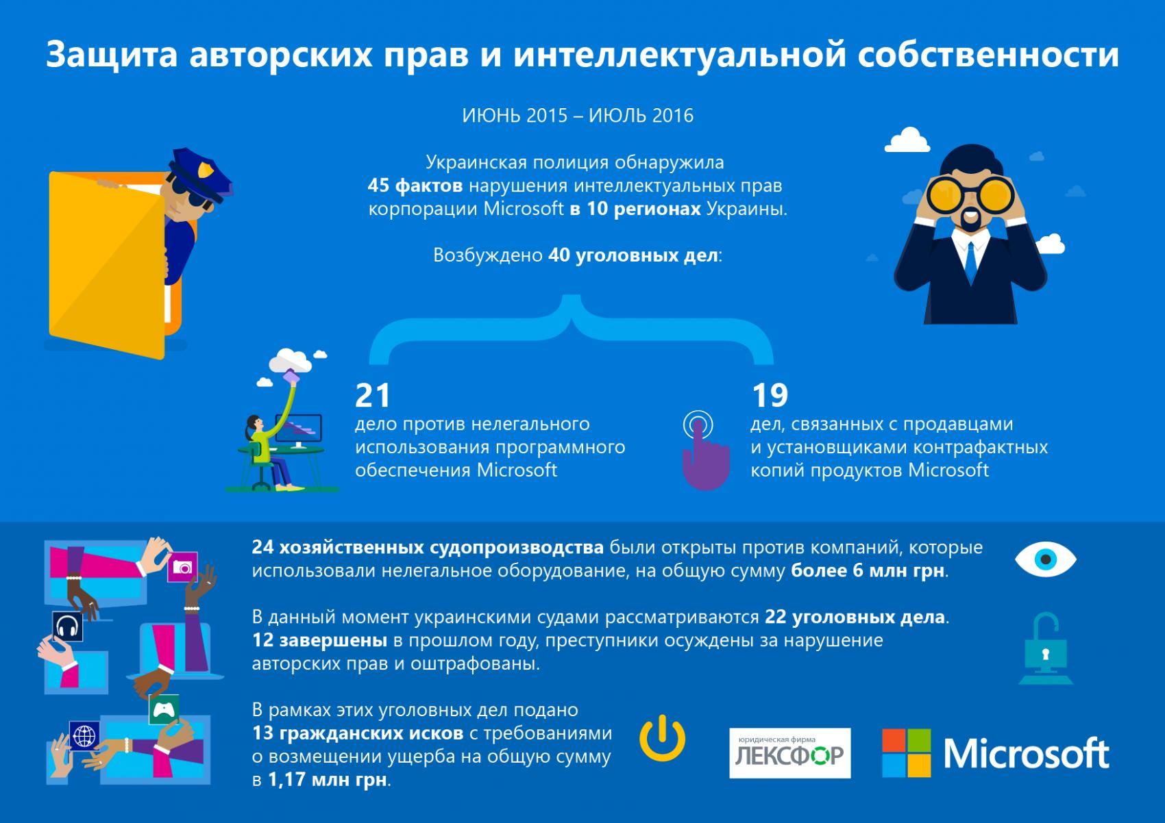 Загод Microsoft подала наукраинских пиратов исков на6 млн грн