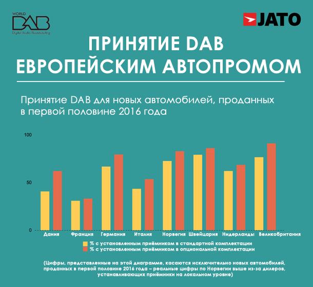 dab-radio-in-vehicle-adoption-ru