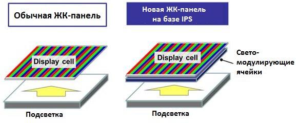 Структура новых панелей