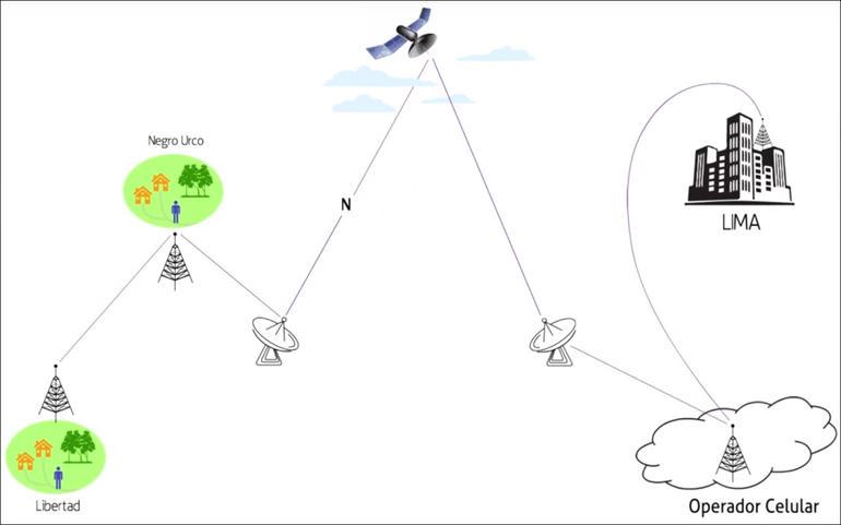 Иллюстрация показывает принцип использования различных технологий для доставки сигнала 3G из поселения Либертад в Лиму