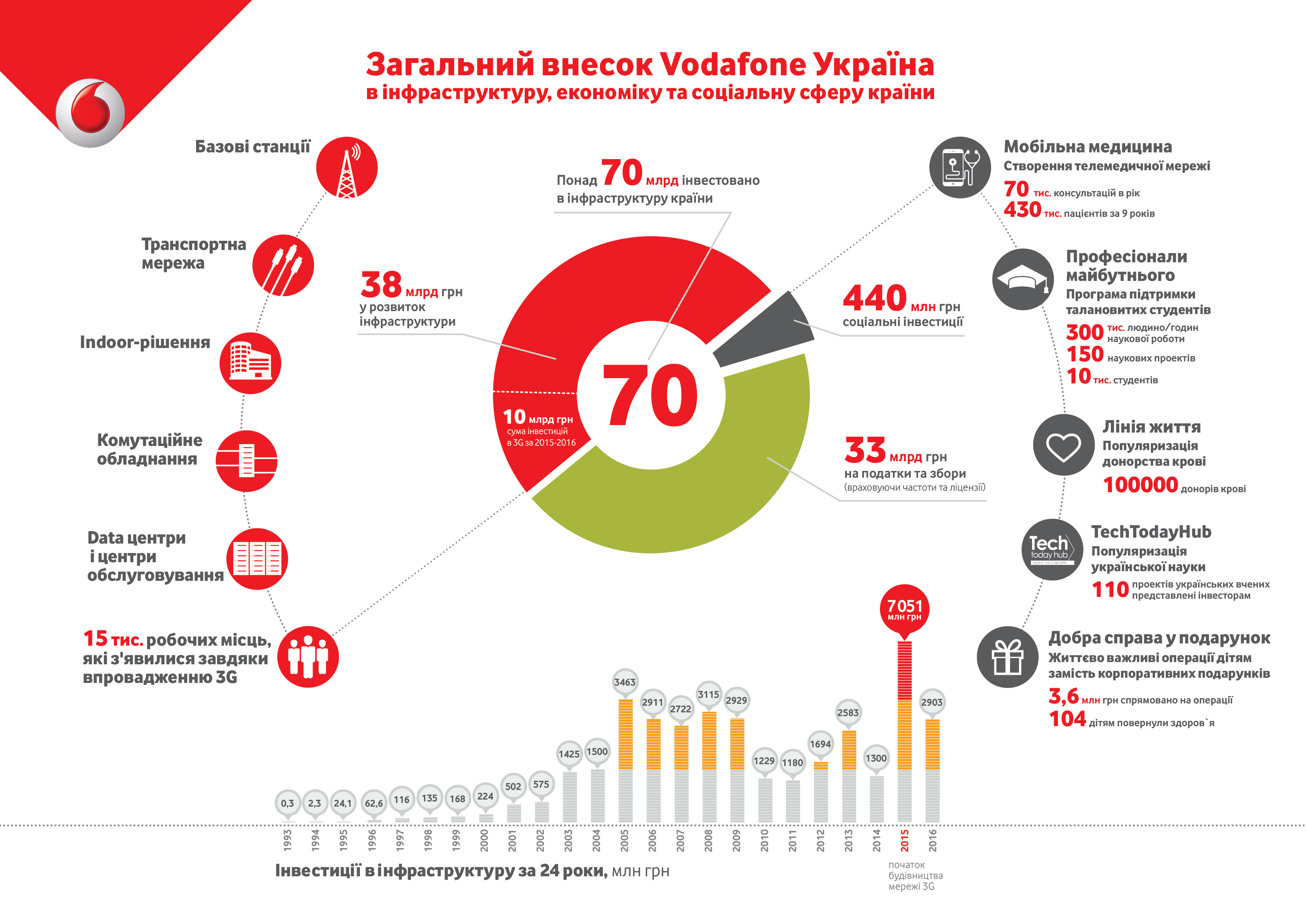 Vodafone investments
