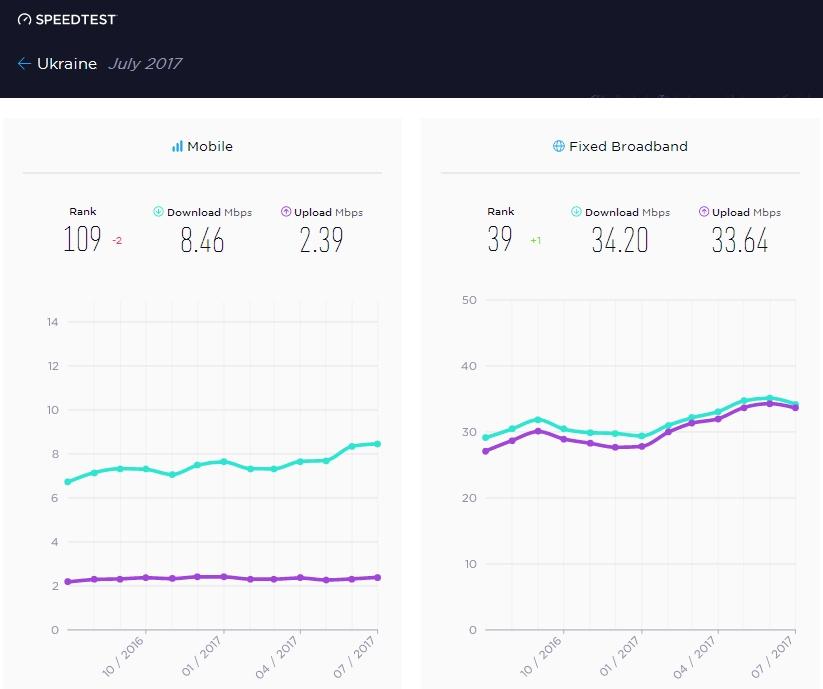 Скорость мобильного интернета вУзбекистане ниже, чем вПакистане, Ливии иЛаосе