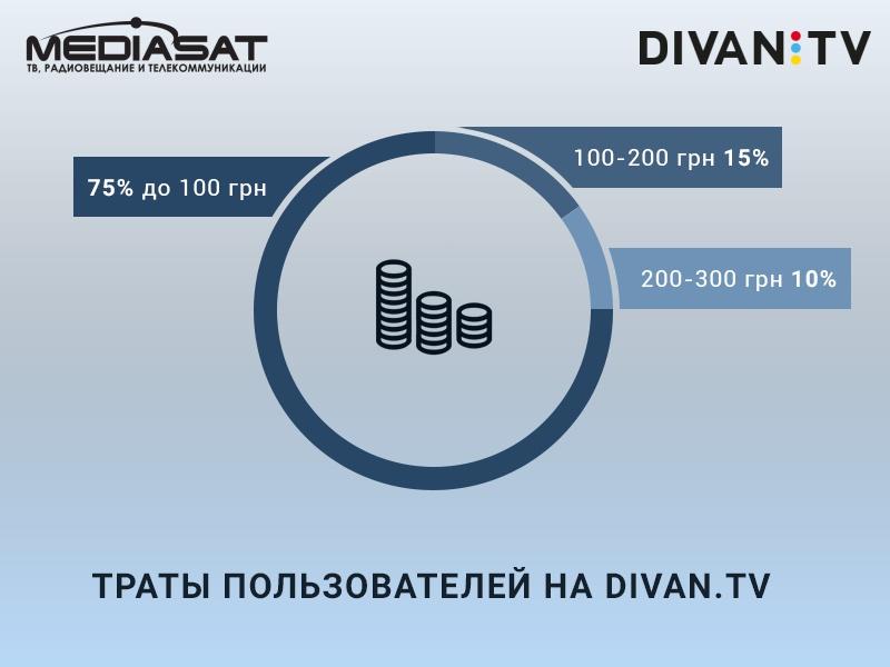 Траты абонентов Divan.TV