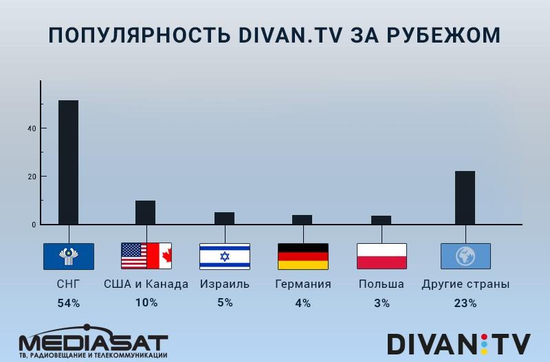 Divan.TV - просмотр в разных странах мира