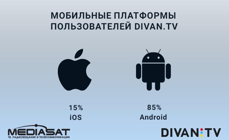 Divan.TV мобильные платформы