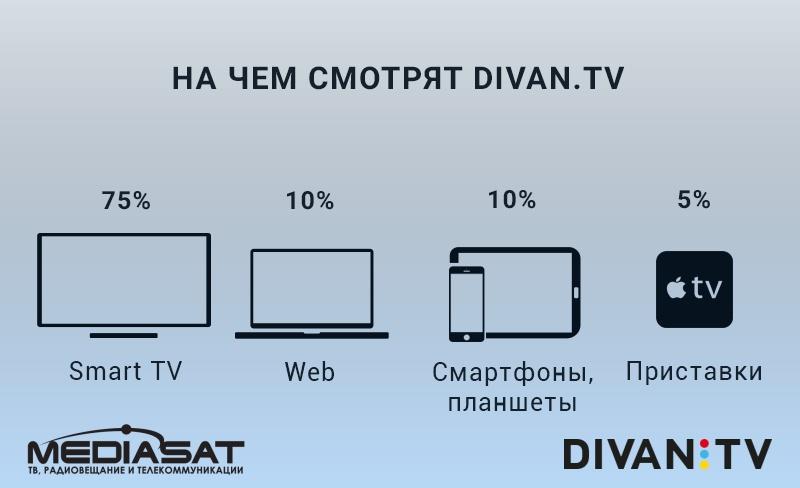 На чём смотрят Divan.TV