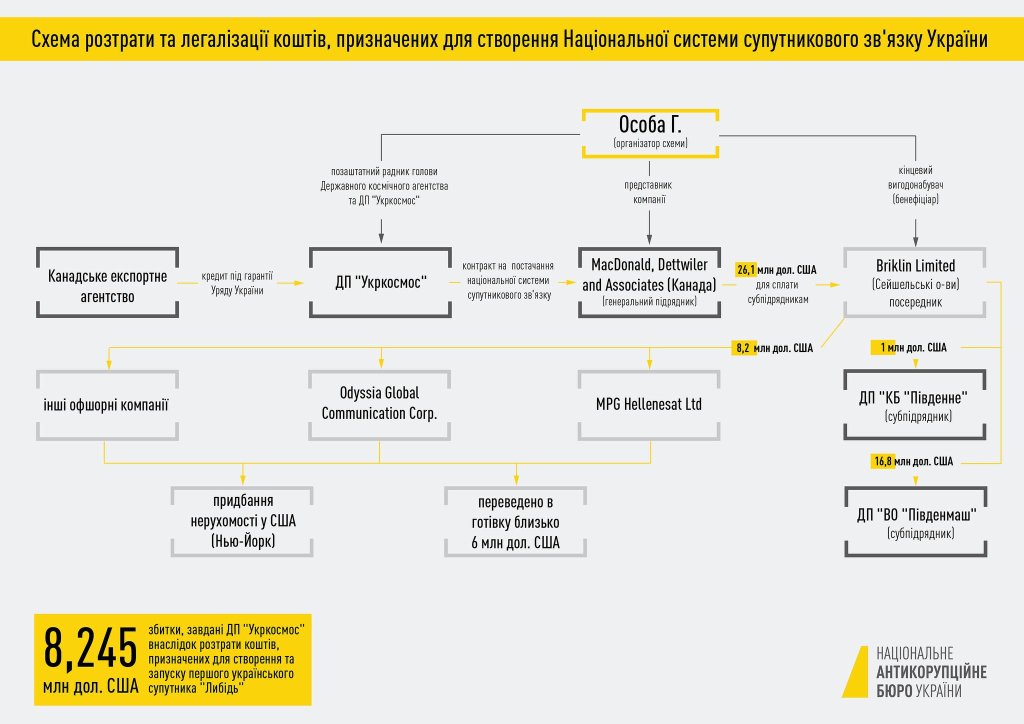 Схема розтрати та легалізації коштів, призначених для створення Національної системи супутникового зв'язку України