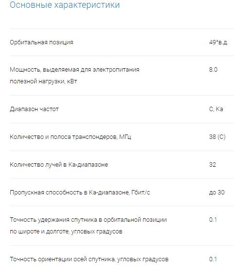 Газпром космические системы _ Спутник Ямал-601