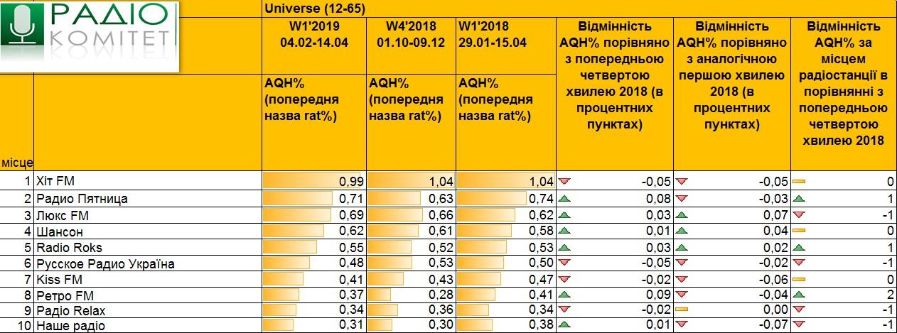 Данные радиослушания в украине, первая волна 2019 год
