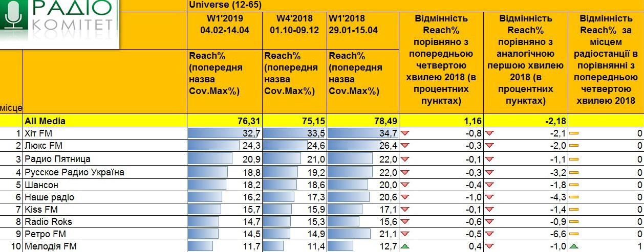 Данные радиослушания в украине, первая волна исследования 2019 год