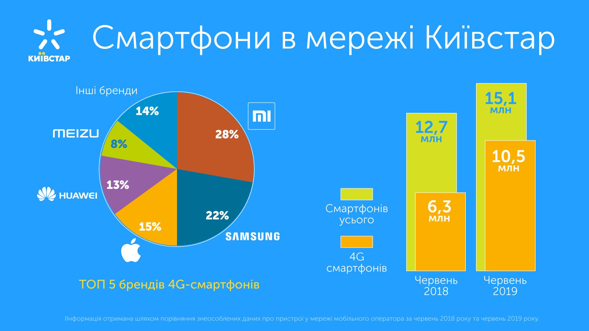 4G смартфоны в сети Киевстар