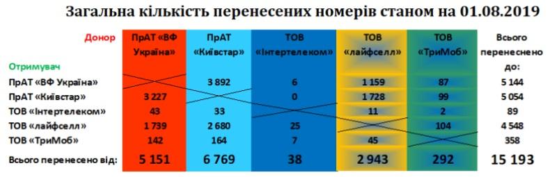 Таблица MNP 1