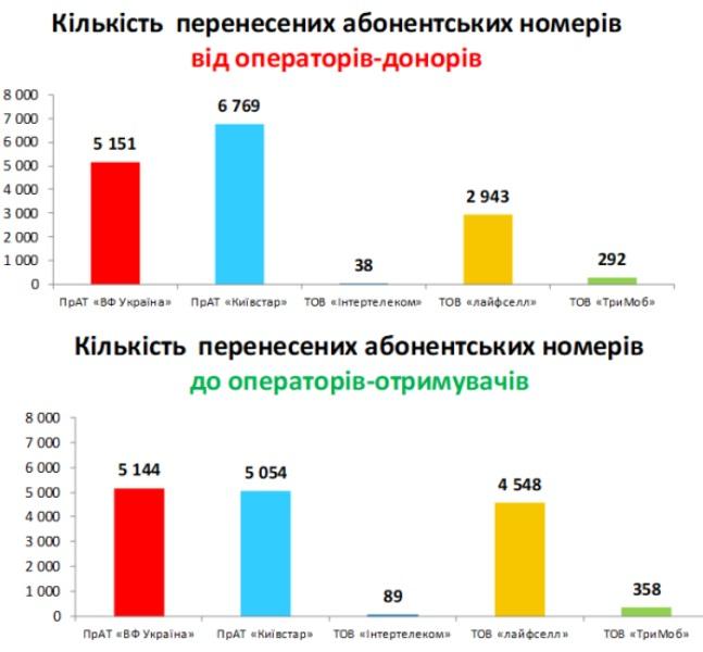 Таблица MNP 2-3