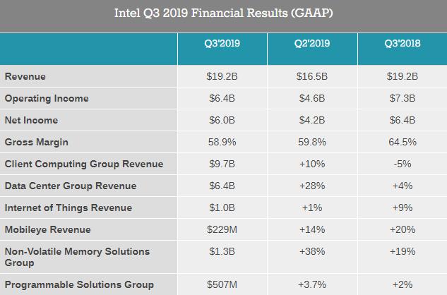 Intel Financial Results 2019 (3Q)