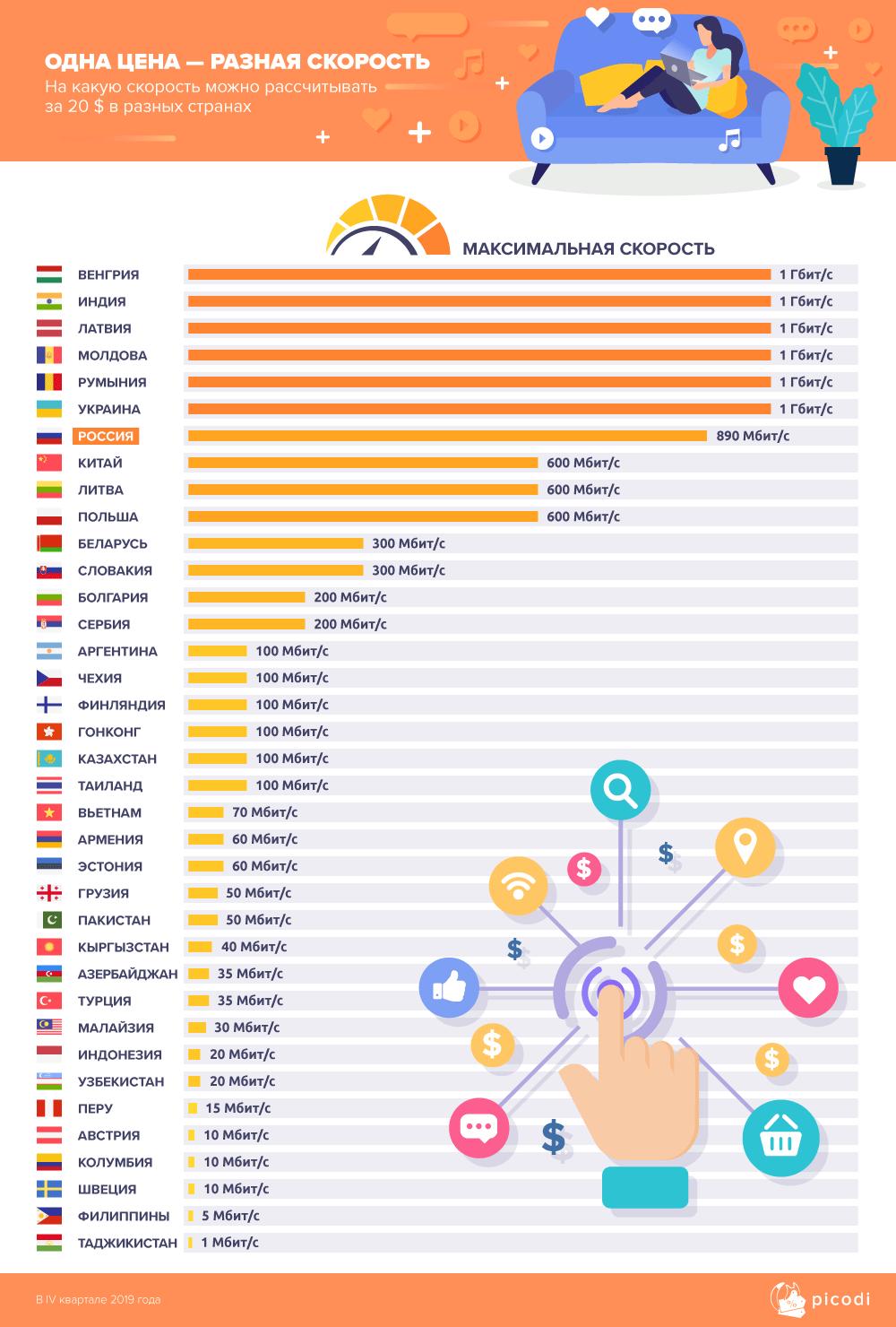 Максимальная скорость интернета в мире