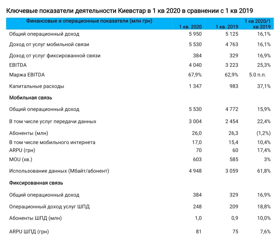 Показатели Киевстар за I квартал 2020 г