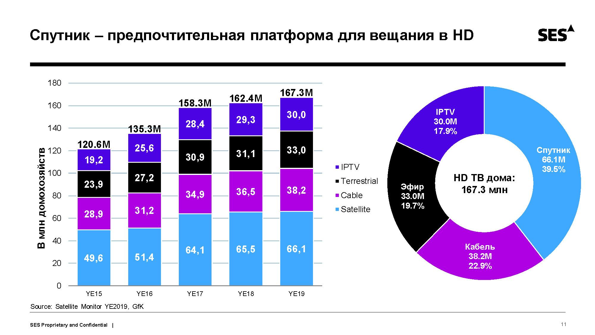 SES Satellite Monitor 2020
