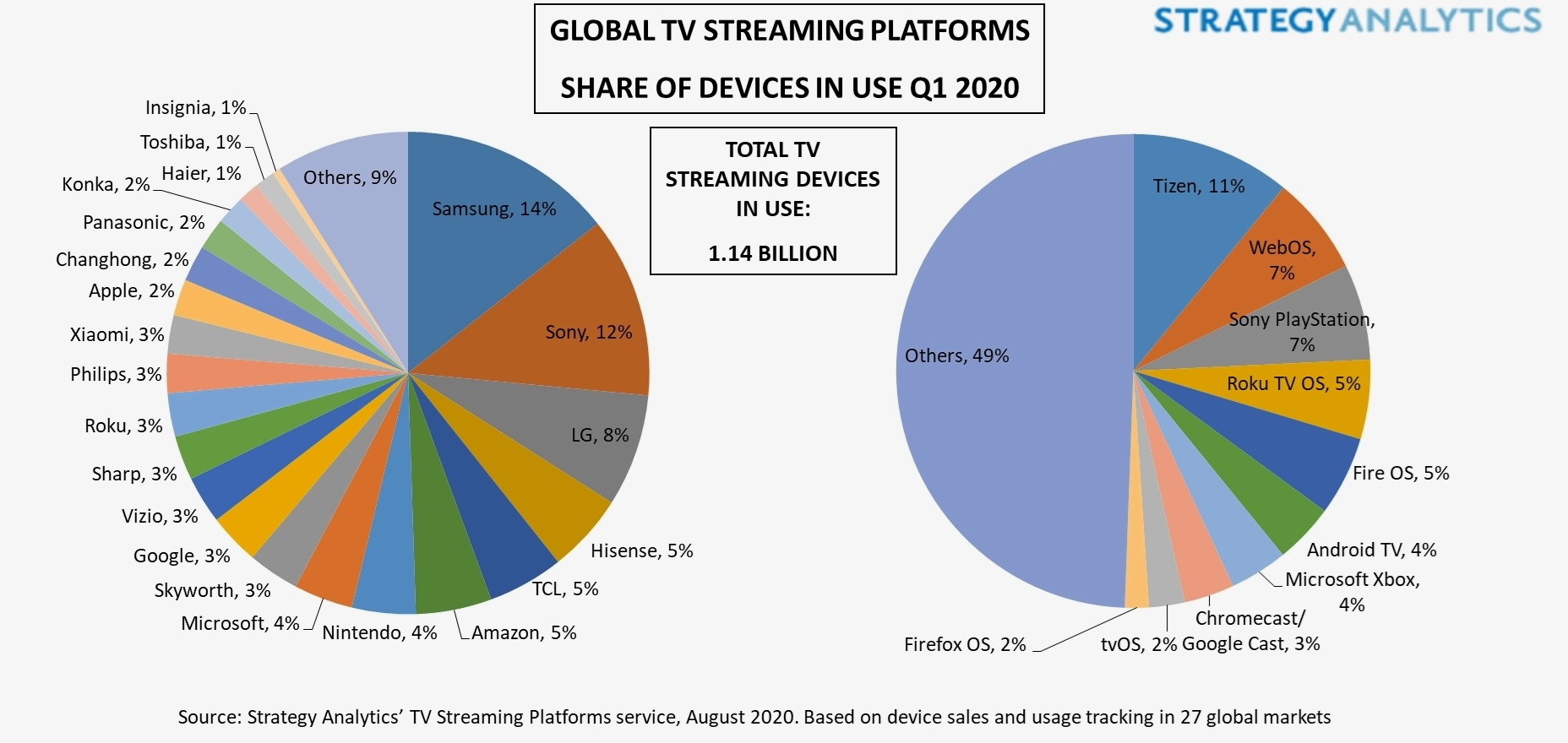 Global TV Streaming Platforms Share of Devices in Use