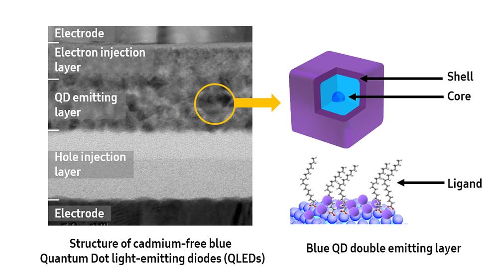 Blue QLED Technology works