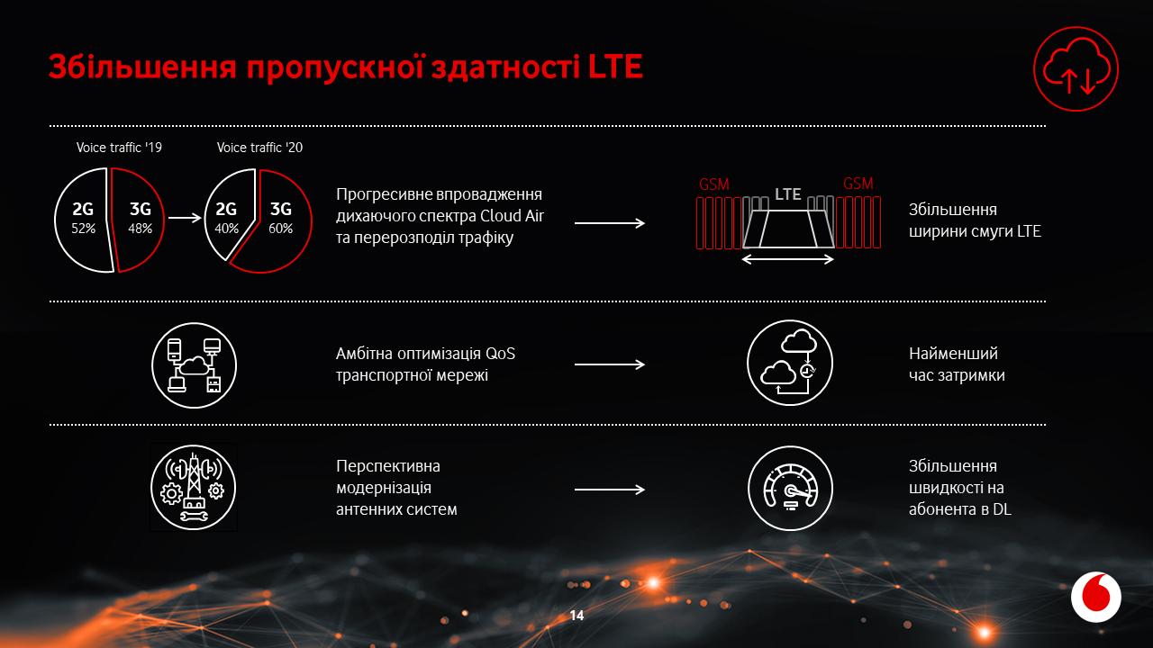 Vodafone Ookla slide 14