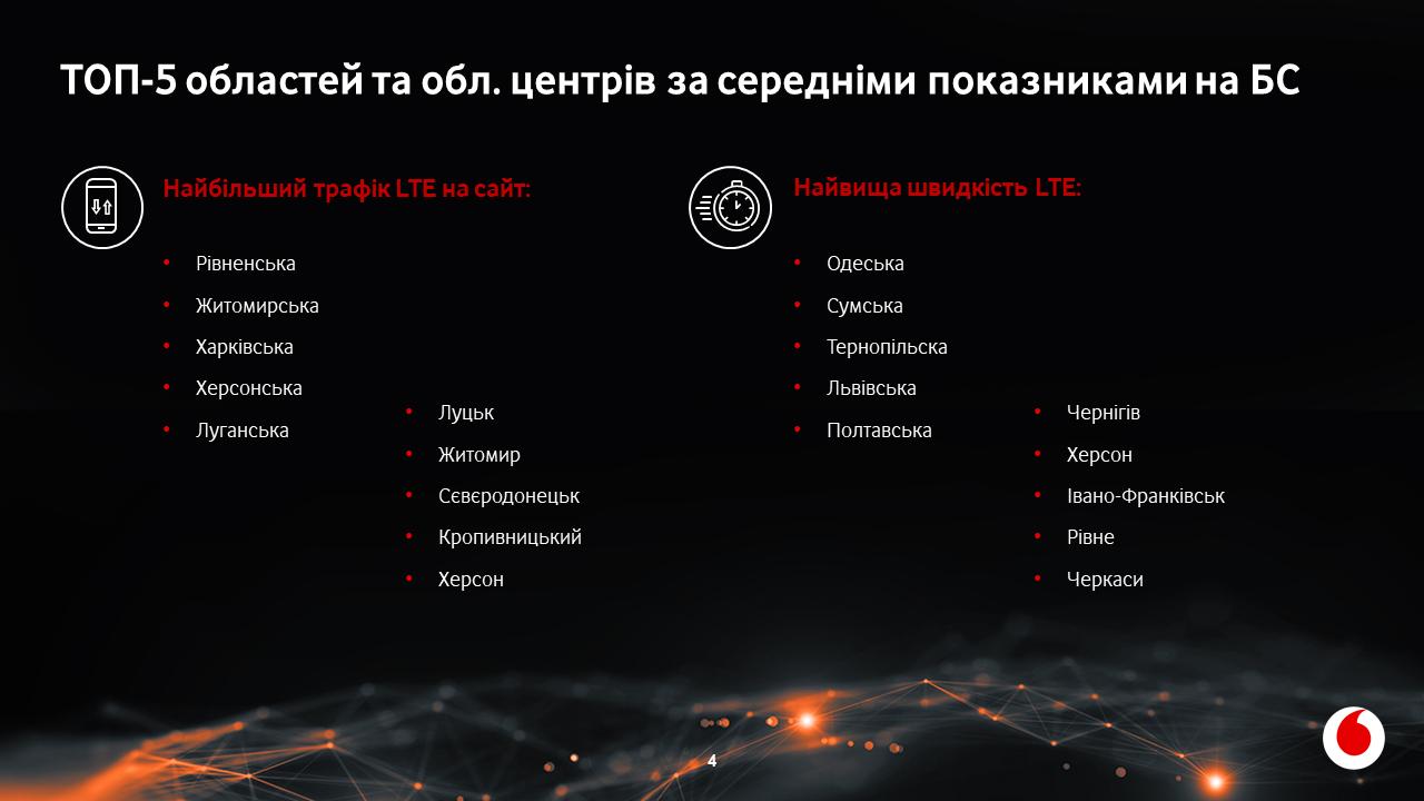 Vodafone Ookla slide 4