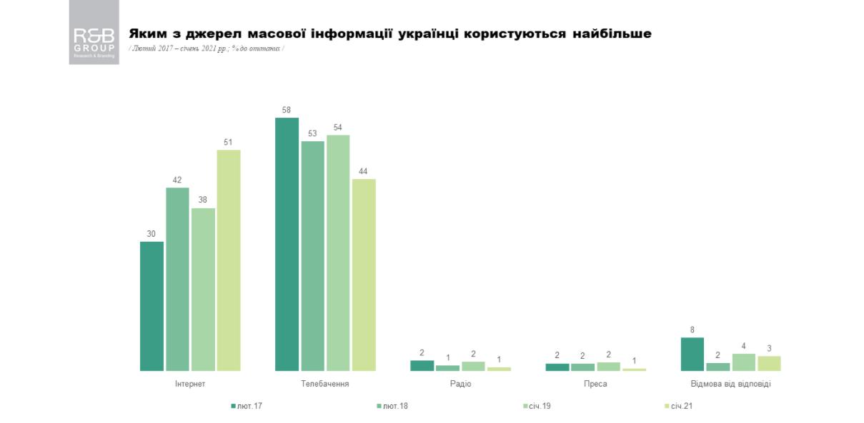 СМИ в Украине