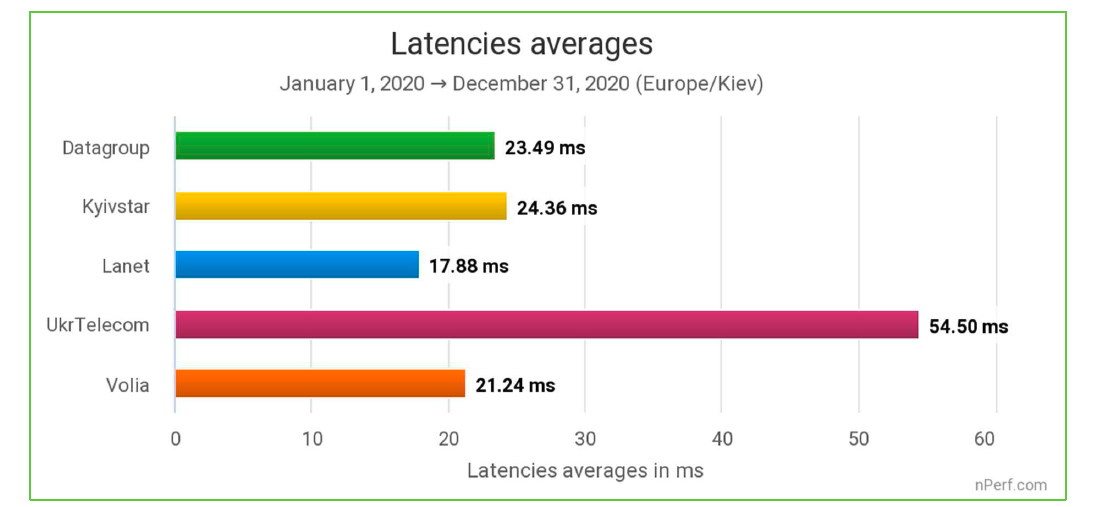 Задержка передачи интернет-данных