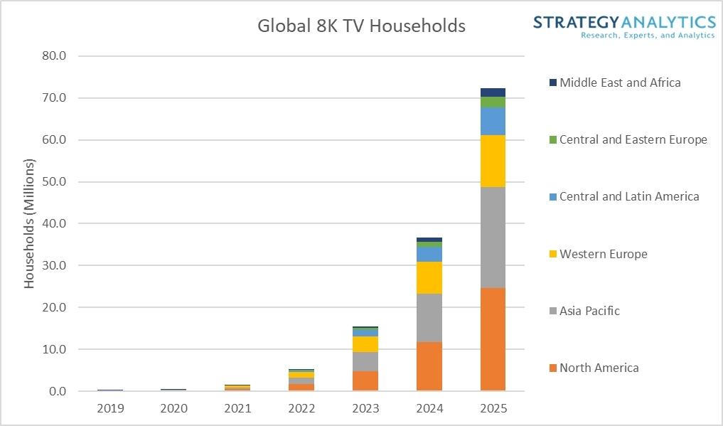 Global 8KTV Households 2025